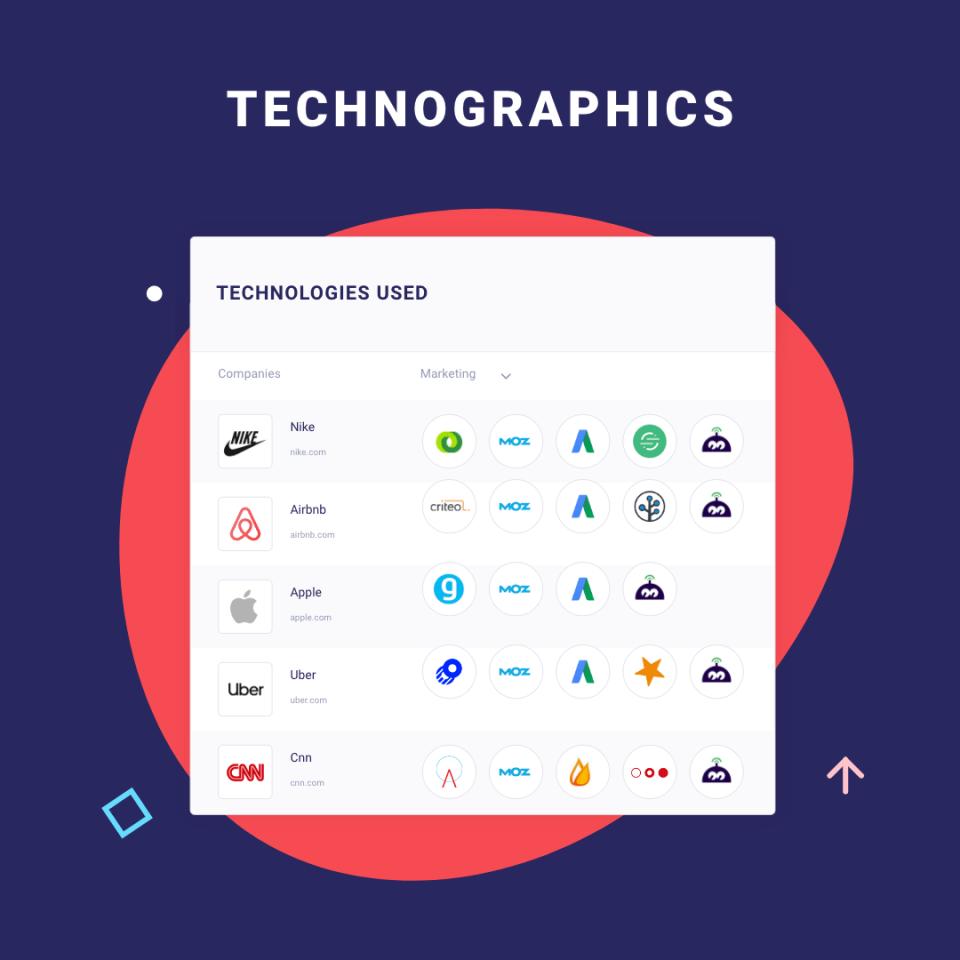 BANT Qualification - Technographics