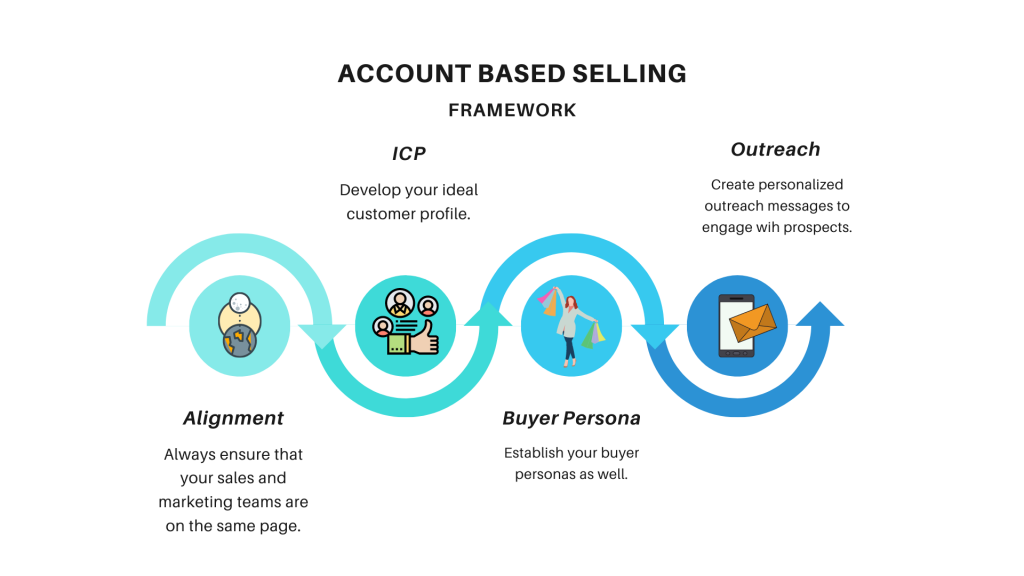 This image describes the framework of account based selling. Here you create your alignment  between your sales and marketing teams, your ICP and buyer personas and personalized outreach.