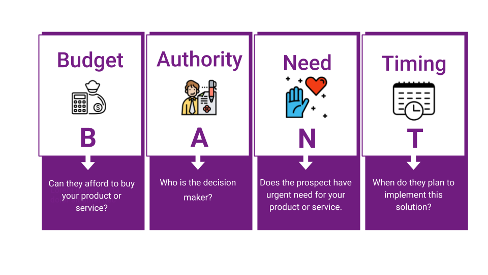 This image explains what BANT stands for. It stands for Budget, Authority, Need and Timing.