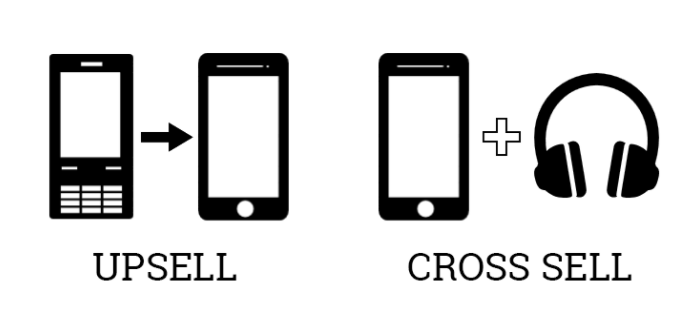 This image teaches the difference between upselling and cross-selling.