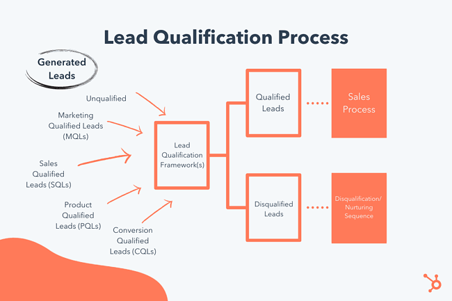 This image describes what a lead qualification process looks like.