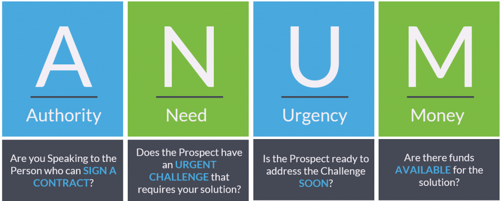 This image describes what the acronym ANUM stands for and what questions you can ask when qualifying using ANUM.