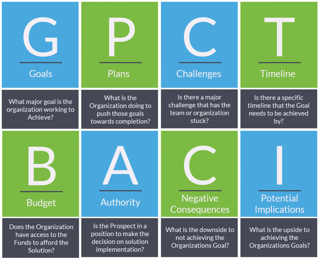 This image describes what the acronym GPCTBA/C&I stands for and what questions you can ask when qualifying using GPCTBA/C&I.
