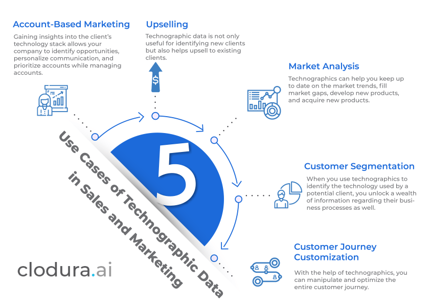 This image describes the different things your sales and marketing teams can do with technographic data.