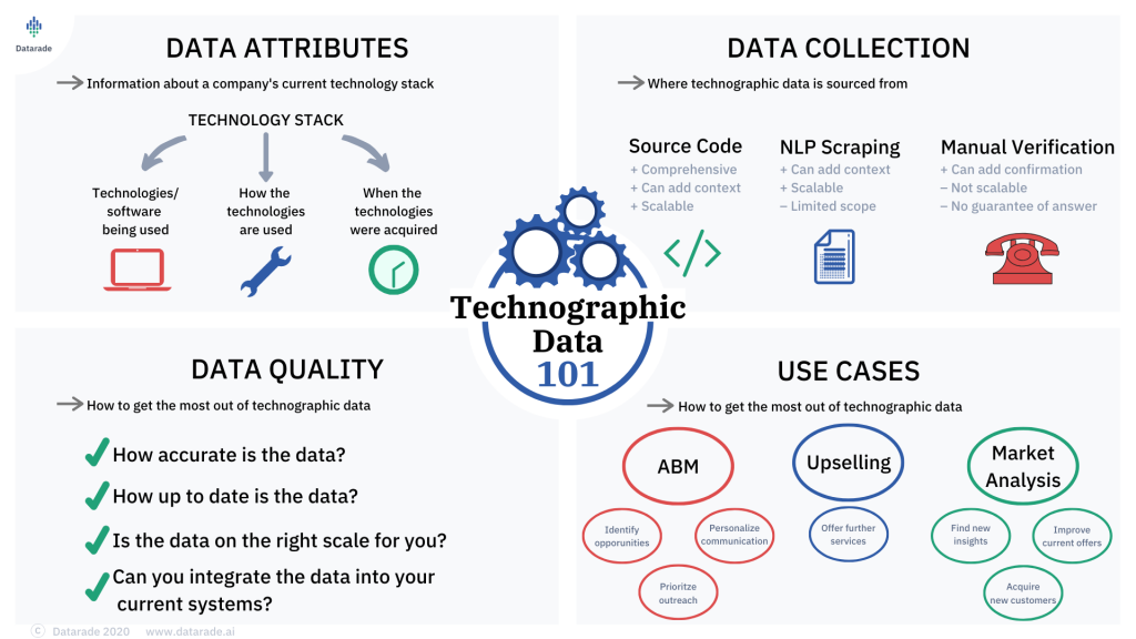 This image describes technographic data. The what a technology stack is, how data is collected, a checklist for data quality and the use cases of technographic data.