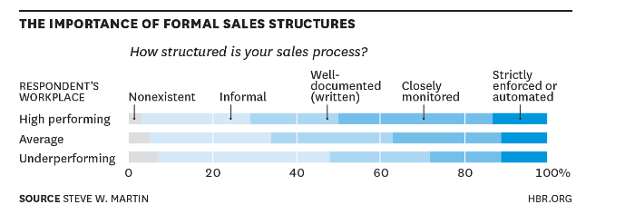 Formal Sales Process Adopted by companies