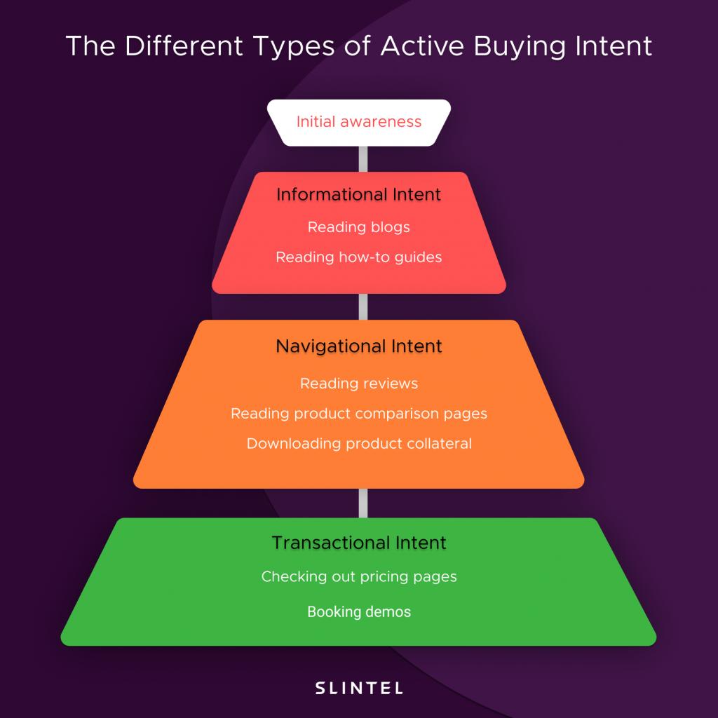Active Buyer Intent Data