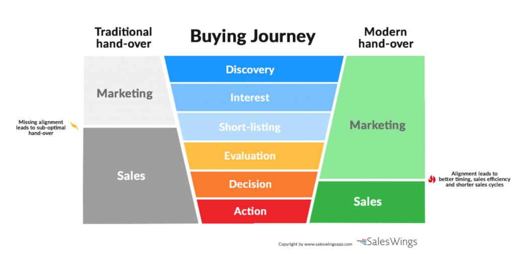 Align Sales and Marketing to increase effectiveness