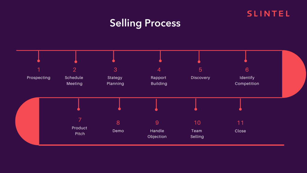 This image depicts what a selling process should look like in your sales playbook.