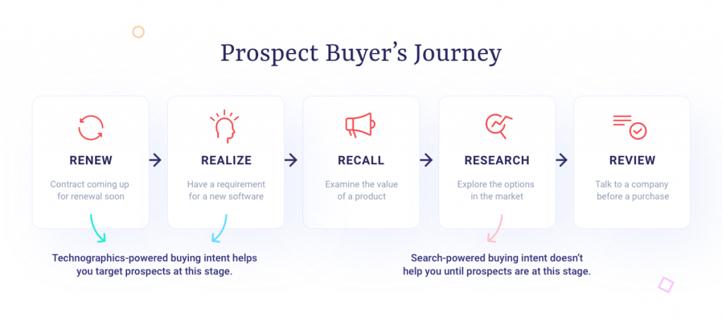 prospect-buyer-journey-slintel-free-starter-plan